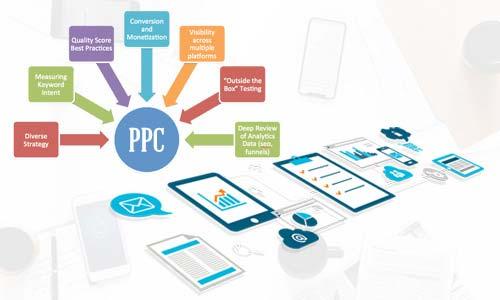 PPC Services Company India